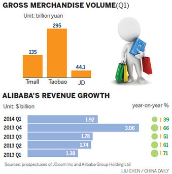 Growth concerns rise for Alibaba