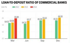 Top four banks' new loans, deposits increase in June on greater liquidity