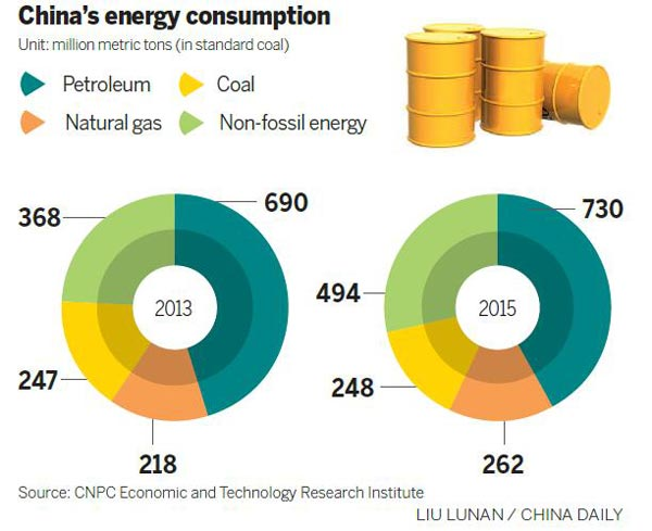 China's oil demand to slow in 2015