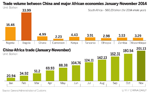 Africans' fatter wallets shift trade focus with China