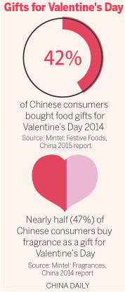 Chinese consumers in love with Western day of romance