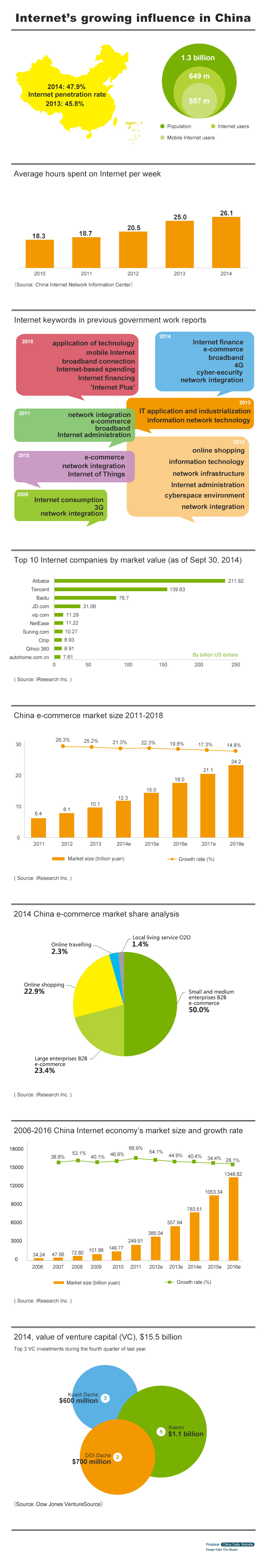 Infographic: Internet's growing influence in China