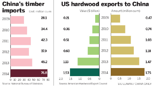Chinese demand for US hardwood soars to $1.53b