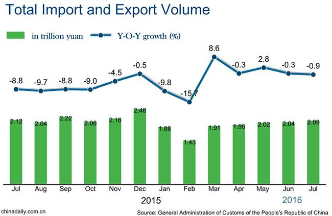 China's full-year exports expected to go down again