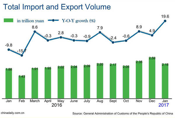 China's January exports up 15.9%, imports up 25.2%