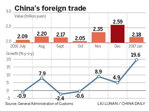 Foreign trade rises 19.6% in January