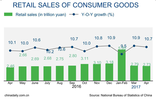 China's retail sales up 10.7% in April