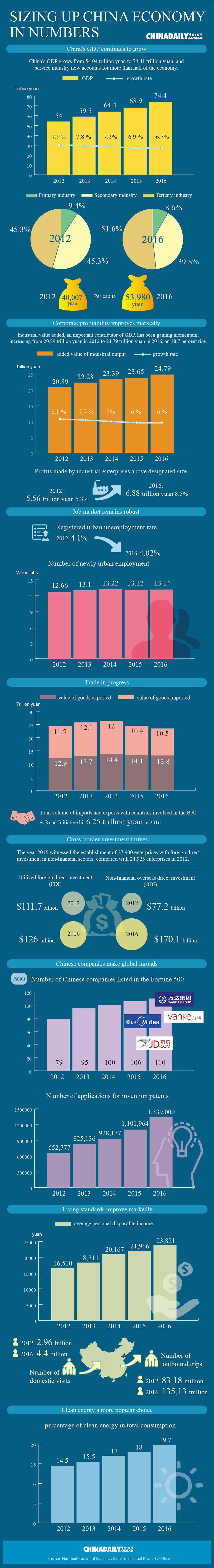 Infographic: Sizing up China economy in numbers