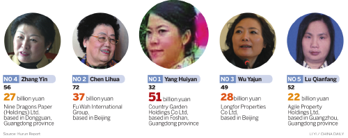 Number of China's female billionaires on the rise