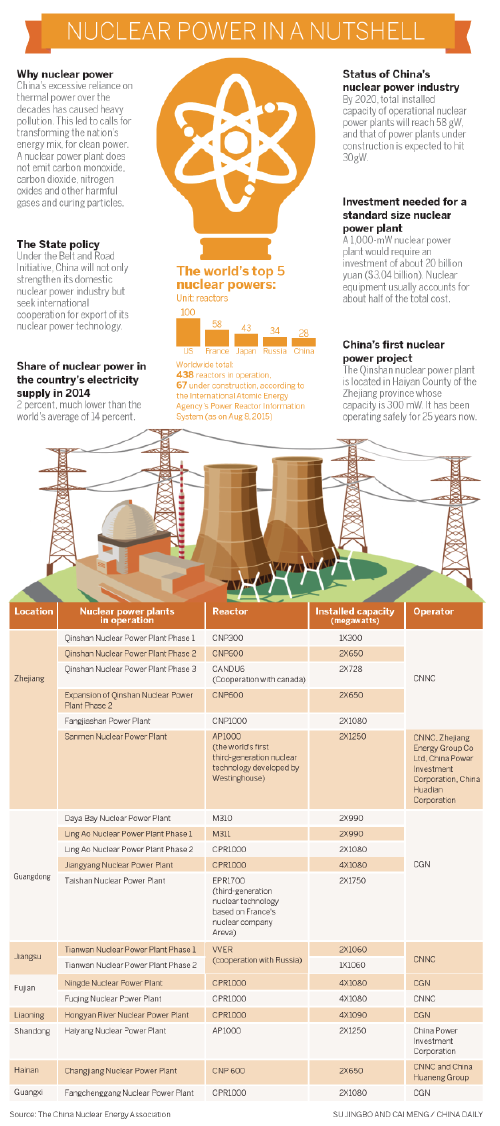 from then, china started to ramp up electricity generation at