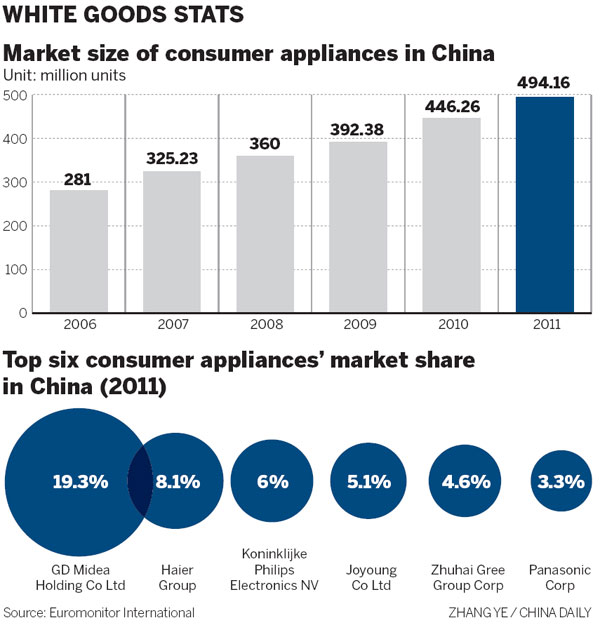 Doubts emerge over subsidies sales boost subsidies for European appliance brands