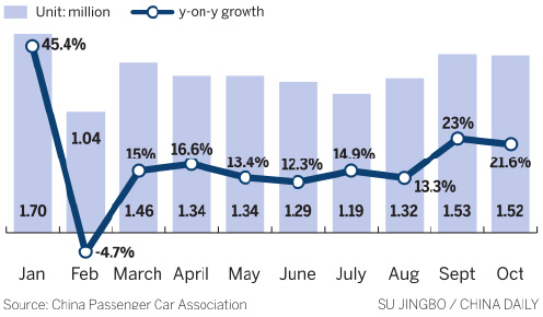 Vehicle sales still driving fast