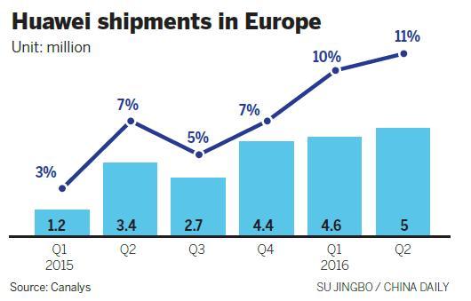 Europe fuels Huawei shipment bonanza