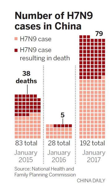 H7N9 bird flu season past its peak