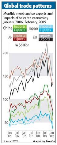 world trade patterns