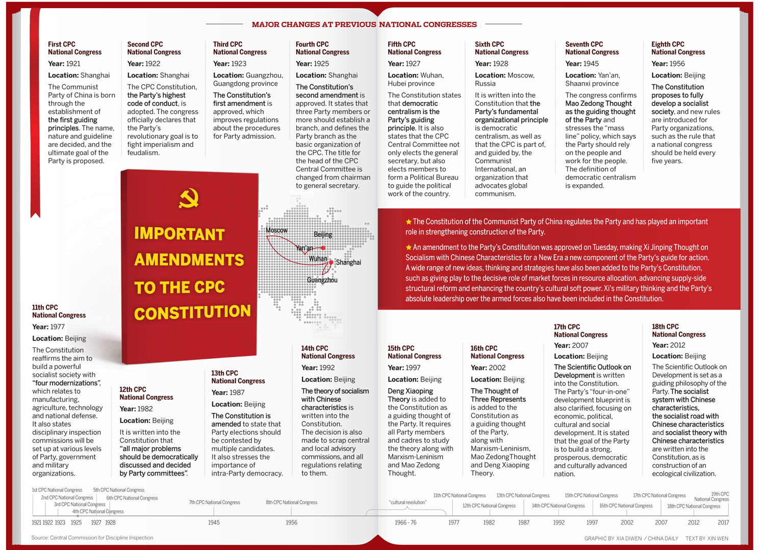 3 important amendments The national government spent $43 million during the  branch of our government and twelve amendments to the constitution of which ten.