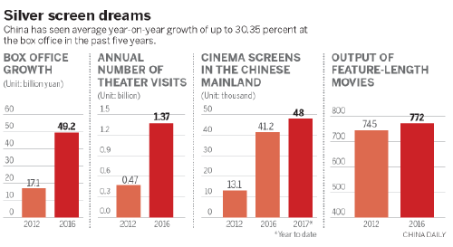 China\'s movie industry in the frame for global recognition[2 ...