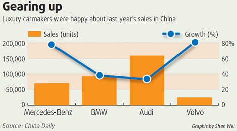 Luxury Carmakers Trade Up To China Market