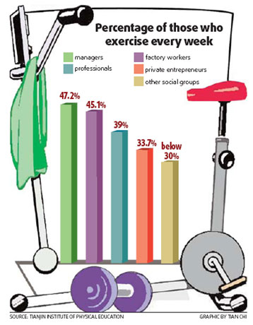 importance of exercise Benefits of exercise in the workplace: ryan henderson 32 innovation and empowerment: snu-tulsa research journal, volume 1, issue 1 benefits of exercise in the workplace.