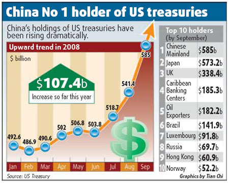 China forex reserves hit record