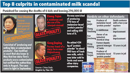 sanlu milk powder Beijing, china (cnn) -- an executive of the chinese dairy company sanlu group pleaded guilty wednesday over her role in the contaminated milk scandal that sickened nearly 300,000 infants, state-run media reported a salesgirl arranges powdered milk in china's sichuan province in september.