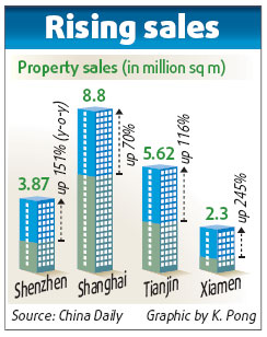 Real estate sales up, prices soar