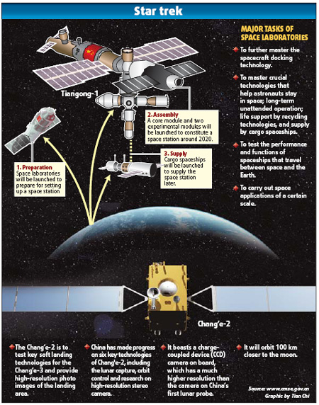 Second moon probe next year