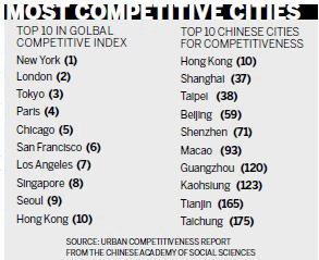 However the report also shows that nine of the top 10 cities in terms