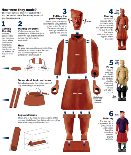 Terracotta army emerges in its true colors - How to make terracotta colour ...