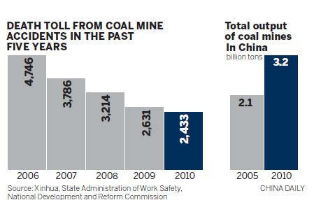 Coal mine deaths fall 'but still remain high'