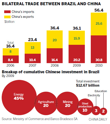 foreign investment in brazil In china, foreign direct investment refer to the accumulated foreign investment in domestic companies or entities in non  brazil inflation rate picks up to 4-month.