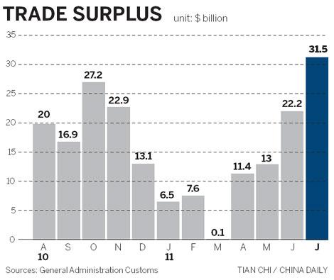 China trade surplus rises on surprise export surge