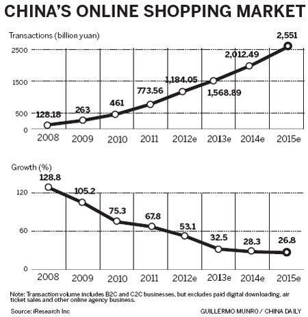 Online shopping gaining popularity 1 for Number one online shopping site