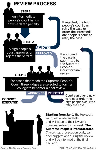 Courts more cautious on death case