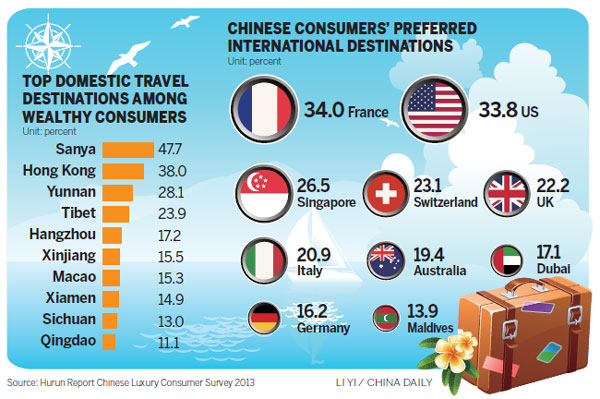 Chinese travelers remain biggest overseas spenders