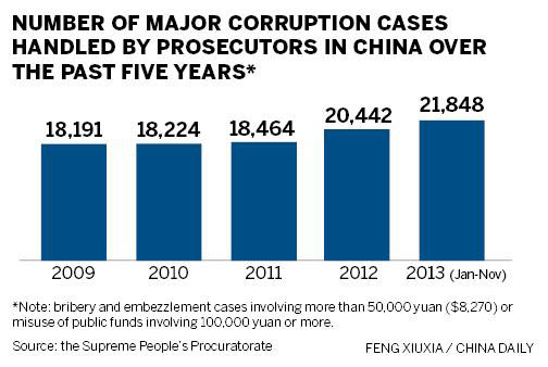 China's corruption 'tiger hunt' - A political weapon for Xi Jinping?