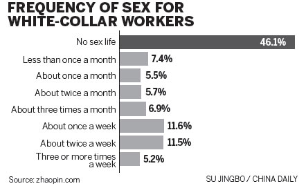 White-collar workers lack sex