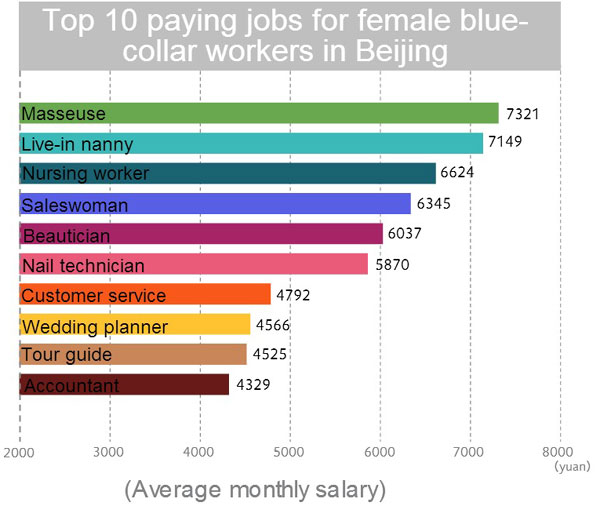 1fd44c7032b0 Blue-collar female workers make  688 a month - China - Chinadaily.com.cn