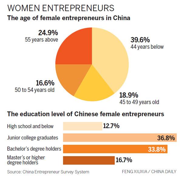 Women lead way in online sales