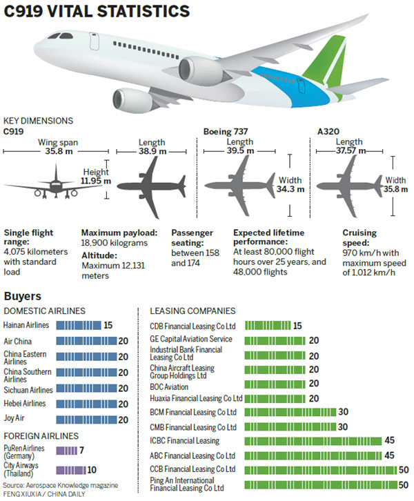 Domestic airplane makes its debut - China - Chinadaily com cn