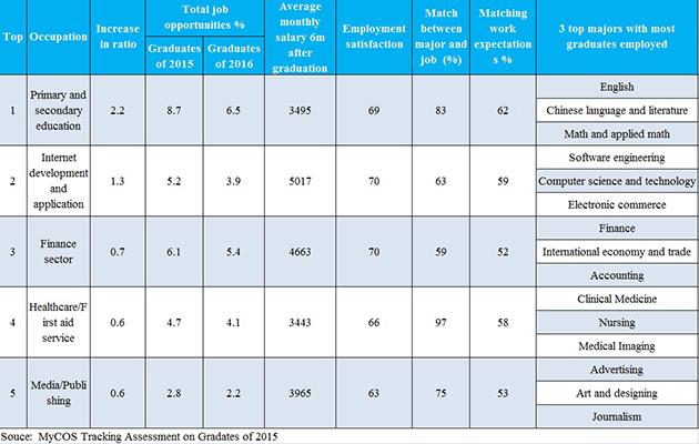 澳门银河:基础教育部门提供了最大的就业机会