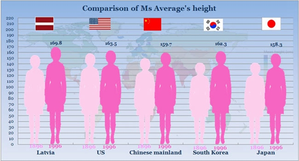 Average height asian men