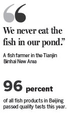 Tianjin fish farms found to use banned carcinogen