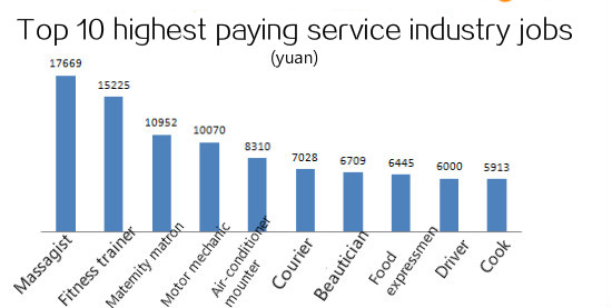 Top 10 Highest Paying Urban Service Industry Jobs In China