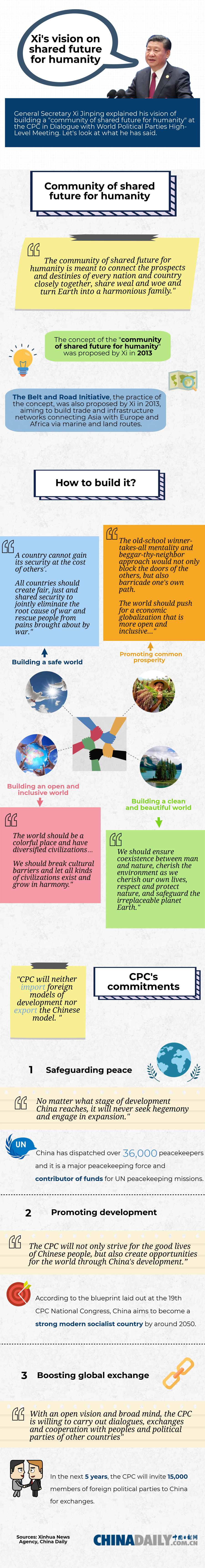 Xi's vision on shared future for humanity