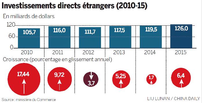 La chine garde la confiance des multinationales for Chambre de commerce en chine