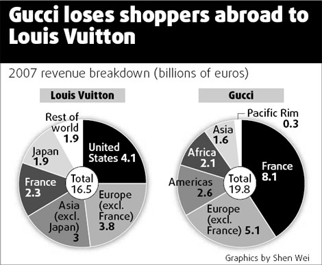 LVMH reports second-quarter sales on July 29. Gucci Group NV Chief Executive ...