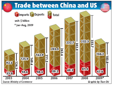 trade between australia and china essay Trilateral trade between australia, china and the united states australia's number one trading partner is china and the  but full essay samples are available.