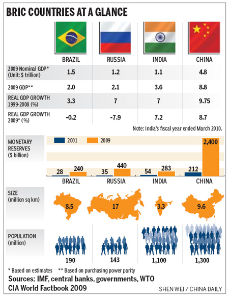 Economic indicators of brics nations