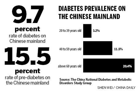 Nation in grip of diabetes epidemic, more checks urged